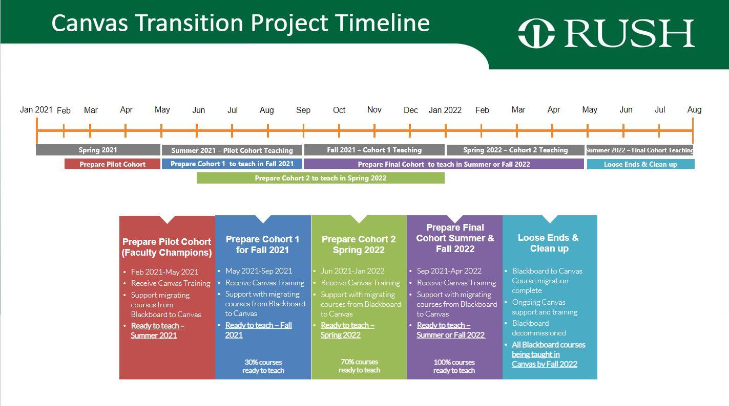 Canvas Transition Timeline
